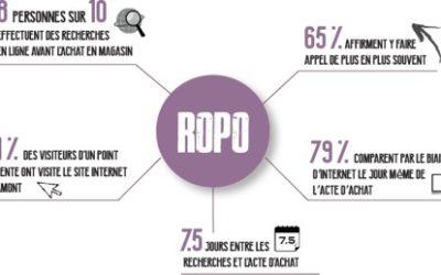 En un clic, découvrez le comportement « ROPO »